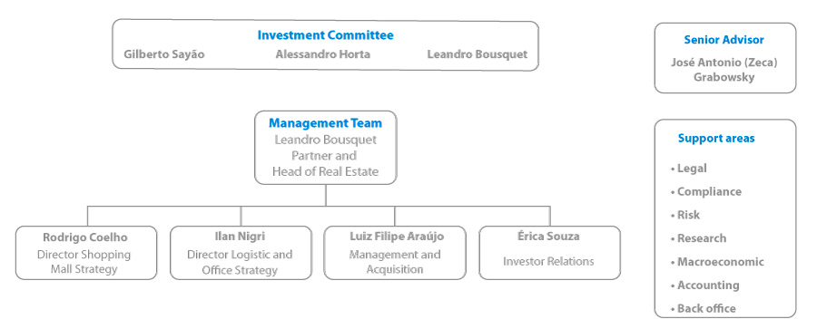 Investment Advisor - Vinci Partners